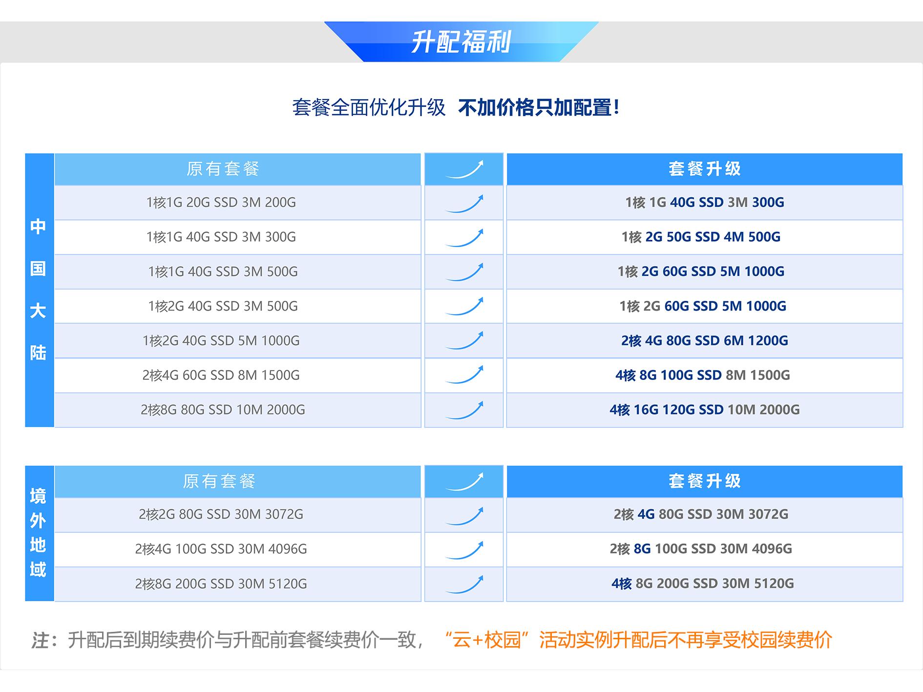 腾讯云为老用户推出免费配置升级活动 轻量服务器可免费升级配置