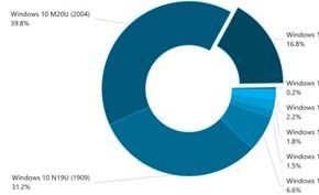 市场统计数据显示Windows 10 20H2版采用率非常低且增长速度缓慢