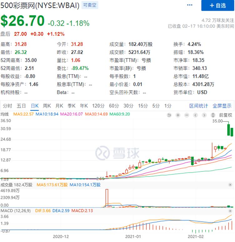 500彩票网宣布收购比特大陆BTC.COM矿池 蹭上比特币热点后股价迅速飙升