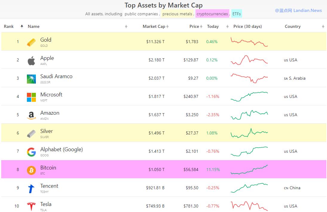 比特币市值力压腾讯和特斯拉达到1万亿美元 正在追赶谷歌/微软/亚马逊