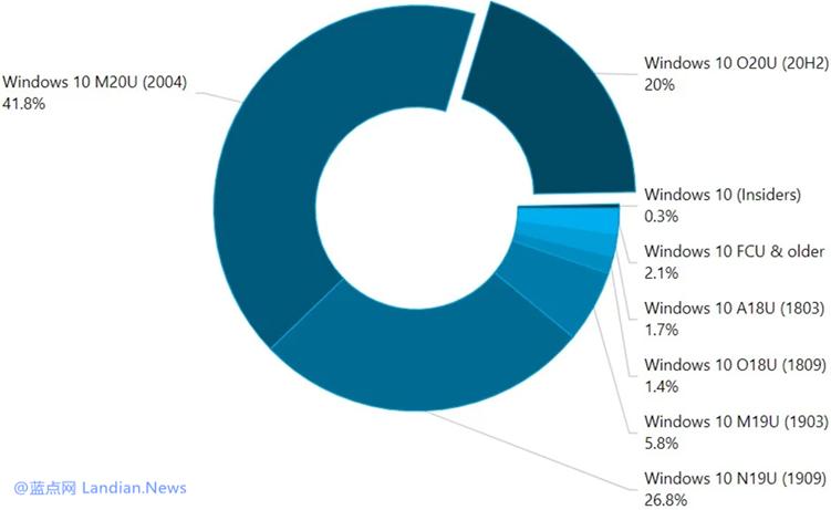 数据显示Windows 10 20H2版采用率放缓 20H1版目前市占率仍然最高