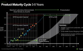 希捷计划在2026年推出50TB版机械硬盘 2030年推出100TB版机械硬盘