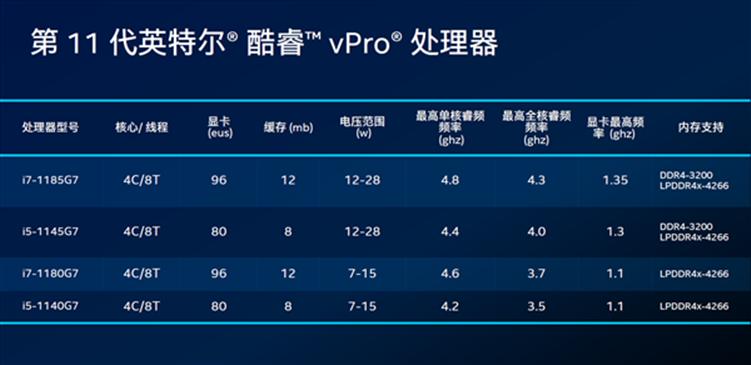 英特尔正式面向中国市场推出第11代博锐(vPRO)商用平台提供出色性能