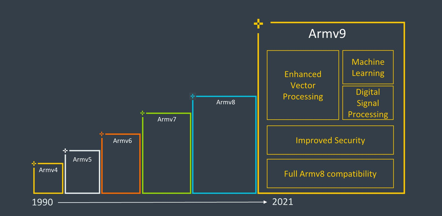 安谋推出全新的ARMv9微架构 未来该架构将装备在3000亿颗芯片中