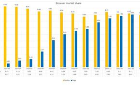 微软EDGE浏览器市场占有率12个月增长1300% 火狐浏览器份额继续下滑
