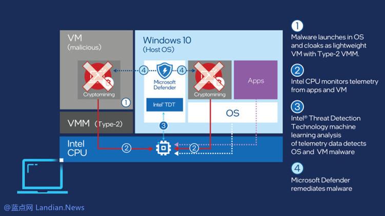 微软联合英特尔使用英特尔CPU机器学习算法检测系统是否存在挖矿软件