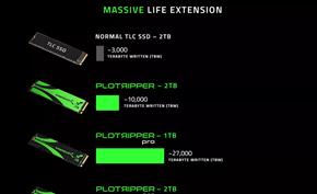 专为奇亚币(CHIA)矿工打造!硬盘制造商Sabrent推出54000TBW的固态盘