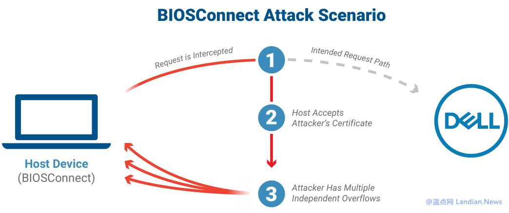 戴尔发布修复程序解决影响高达3000万台戴尔系列设备的高危安全漏洞