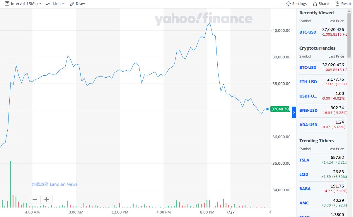 亚马逊否认接受比特币支付 比特币受利空消息刺激迅速下跌3500美元