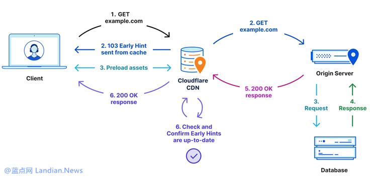 CloudFlare推出可加快页面加载速度的Early Hints 主流浏览器均提供支持
