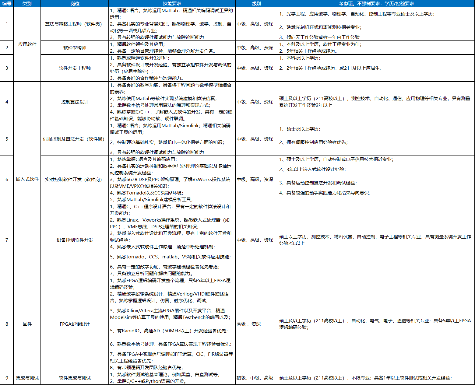 上海微电子装备(集团)股份有限公司招聘半导体相关软件工程师 欢迎投递简历