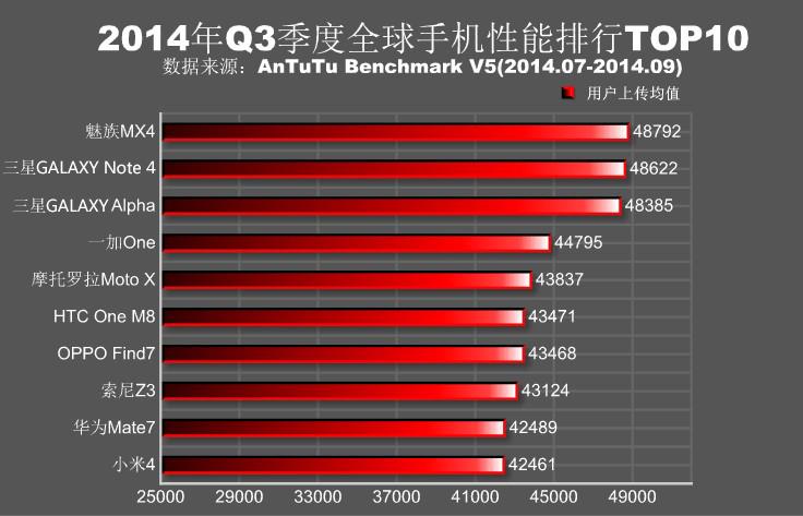 安兔兔公布第三季度全球手机性能排行榜 MX4居首