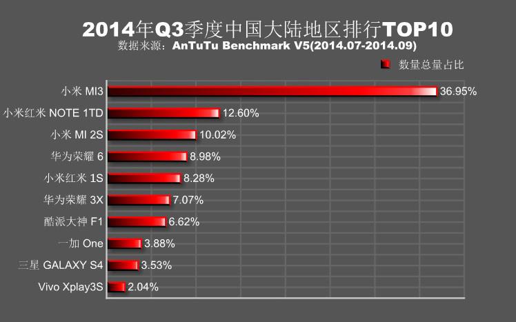 安兔兔发布第三季度全球热门手机排行榜