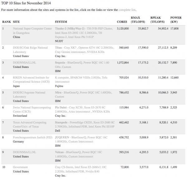 国际TOP5000组织发布最新的全球超级计算机500强排行榜