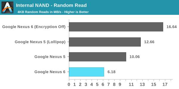 Android 5.0 预设开启磁盘加密(FDE)拖慢了 Nexus 6