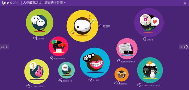 必应中国发布 2014 全球搜索风向榜