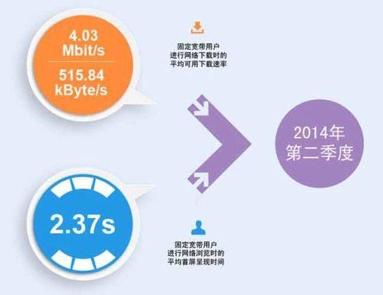 你拖后腿了吗?全国第二季度平均下载速度4.03 Mbit/s(515.4 kByte/s)