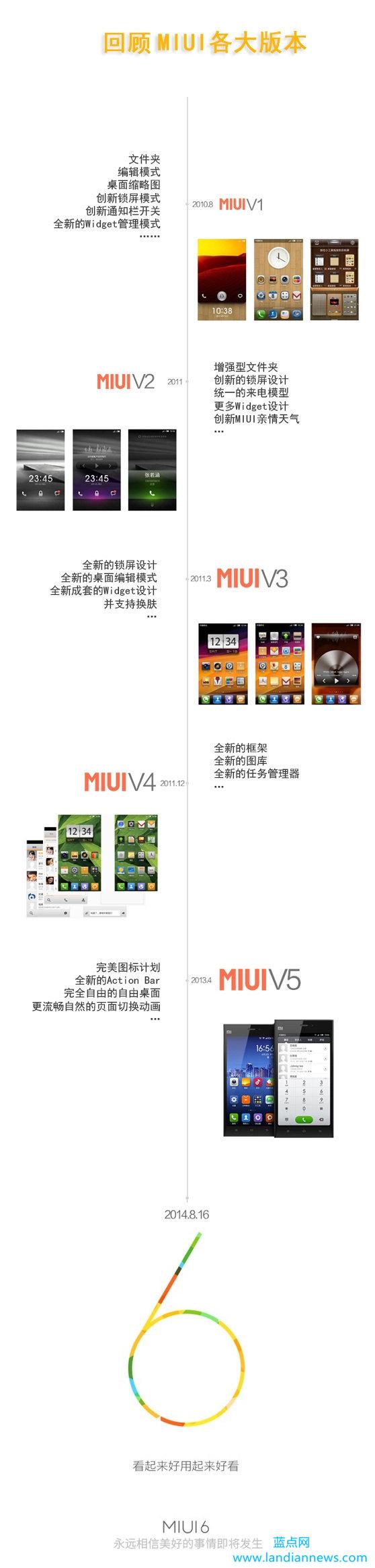 基于Android深度定制的MIUI系统历代演变