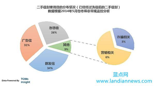 中国互联网黑市分析一之QQ信封号产业链
