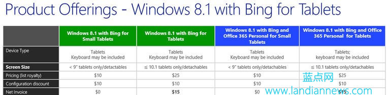 微软下调Windows 8.1 With Bing版OEM授权费用