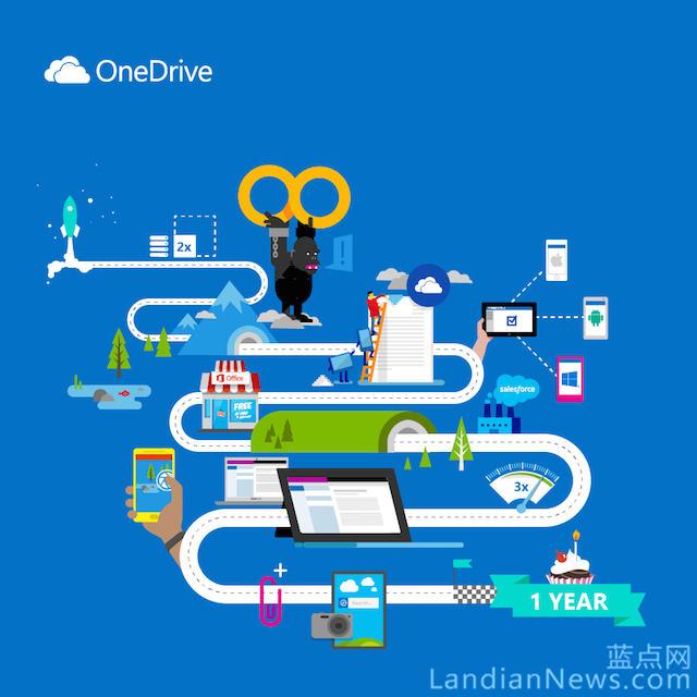 微软回顾OneDrive改名一周年:增加更多功能