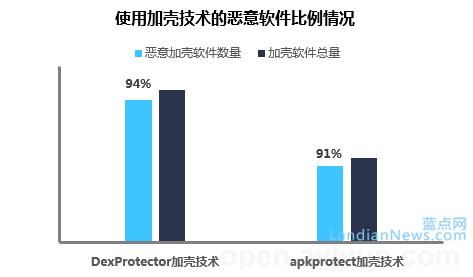 2014年年度Android恶意代码发展报告 [来源:蓝点网 地址:https://www.landiannews.com]