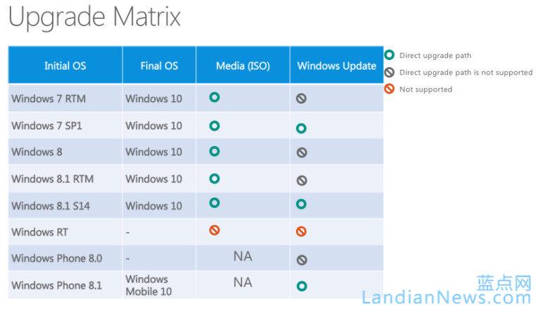 微软披露Windows 10升级方式,确认Windows Mobile 10名称存在