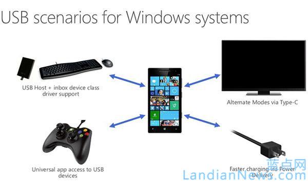 Windows 10手机将原生支持USB-C、大容量储存等