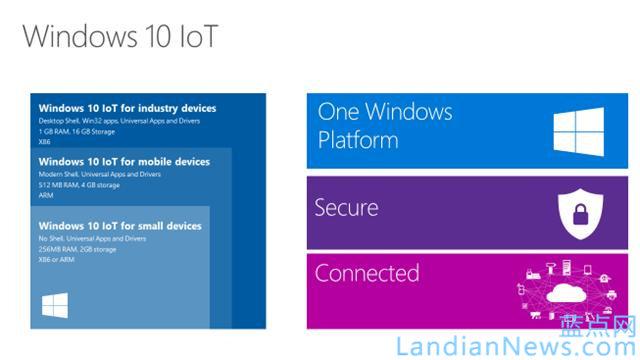 微软宣布物联网版Windows 10 for IoT