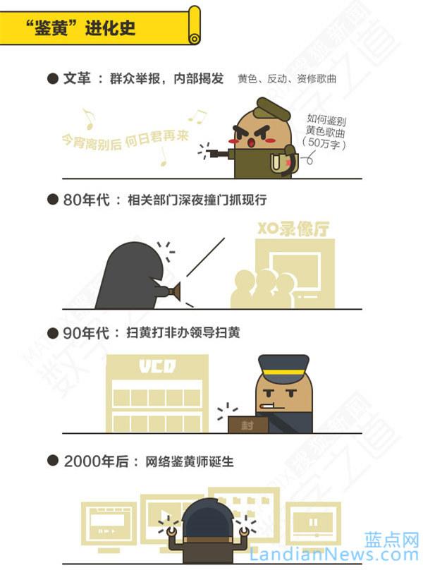 图说:鉴黄师是怎么样炼成的? [来源:蓝点网 地址:https://www.landiannews.com]
