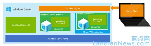 微软宣布下一代Windows Server支持Nano Server模式和Hyper-V容器技术 [来源:蓝点网 地址:https://www.landiannews.com]