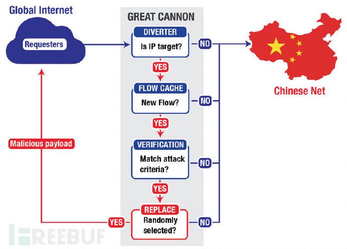 美国要求中国调查针对美国网站的网络攻击