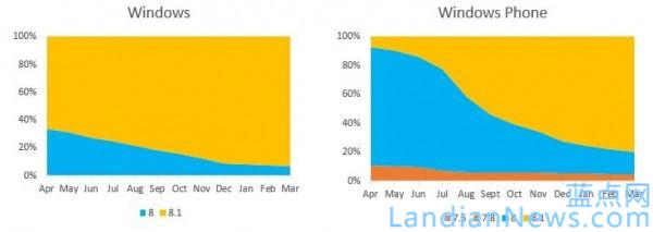 微软官方博客公布应用商店下载和收入统计数据