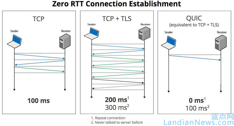 Google打算用QUIC协议替代传统TCP/UDP