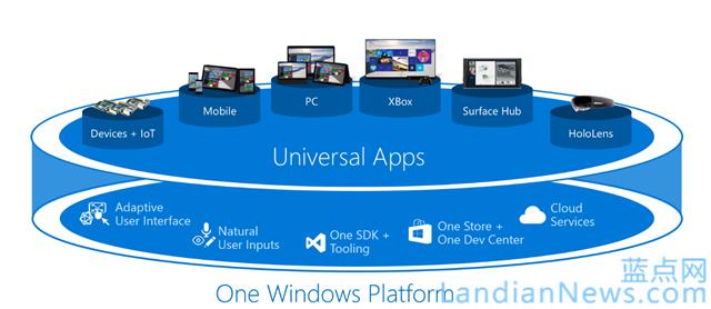 申请Android和iOS应用至Windows 10通用应用移植工具内测