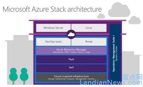 Ignite 2015:微软准备向私有云客户推出Azure Stack