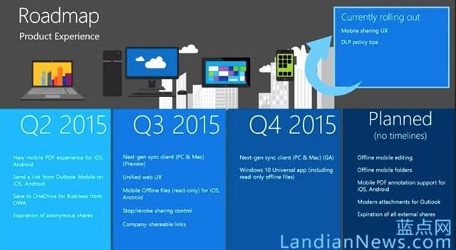 微软公布OneDrive 路线图,下一代同步客户端和Windows 10通用应用Q4到来