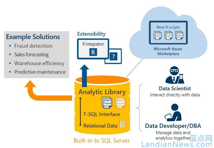 微软将在今年夏天发布SQL Sever 2016第一个Preview版本