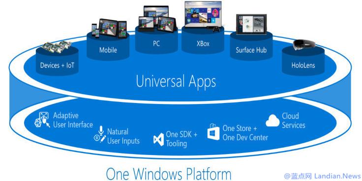 微软表示不再强迫开发者使用UWP和应用商店同时也不会放弃UWP平台